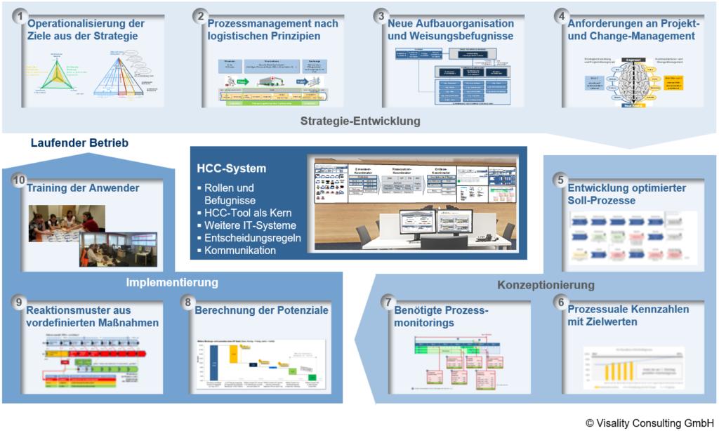 Das Healthcare-Control-Center-System (HCC): Entwickelt und realisiert von Visality