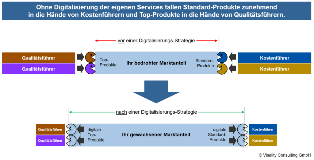 Prozessmanagement und Digitalisierung