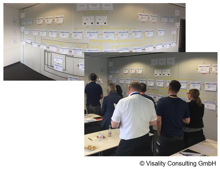 Abbildung 1: Beispiel für erfolgreichen Prozess-Workshop